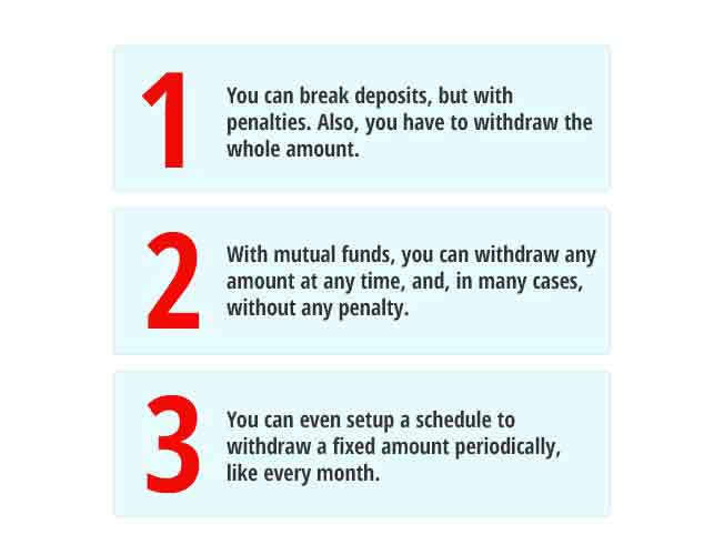 Mutual Fund Online India