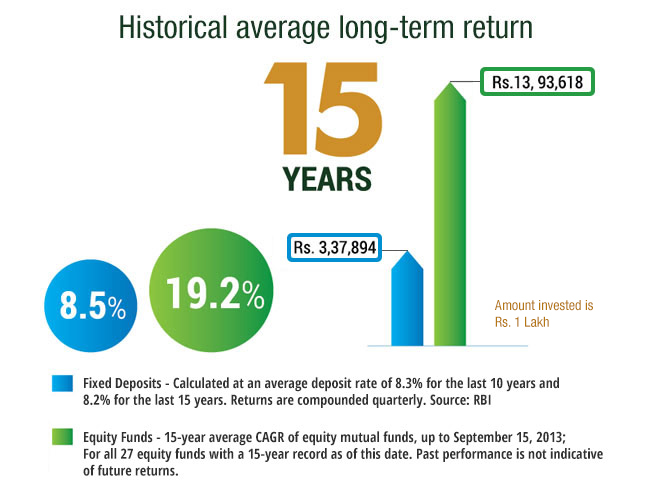Corporate Fixed Deposit (FD), Open and Close Ended Equity Funds, ELSS