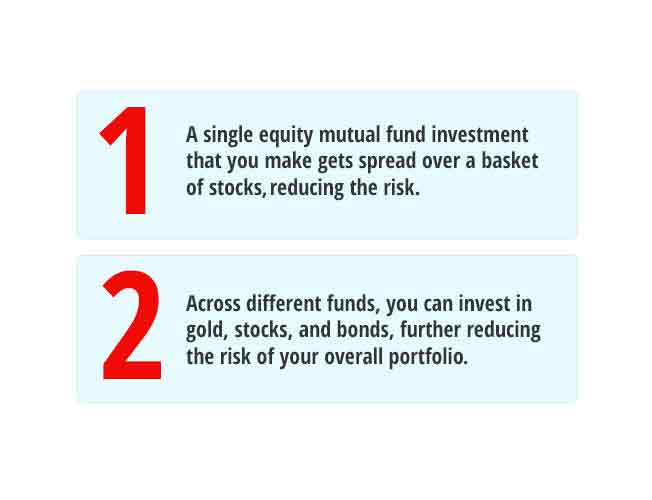 Invest in Gold Funds Schemes, Share Market and many more