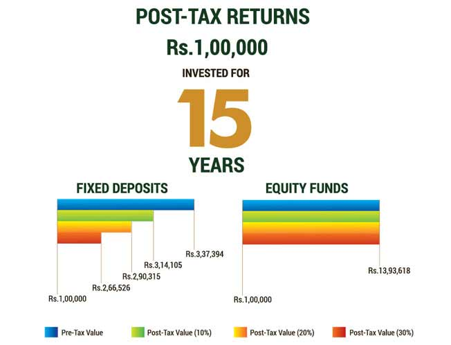 Tax Free Bonds with High Returns